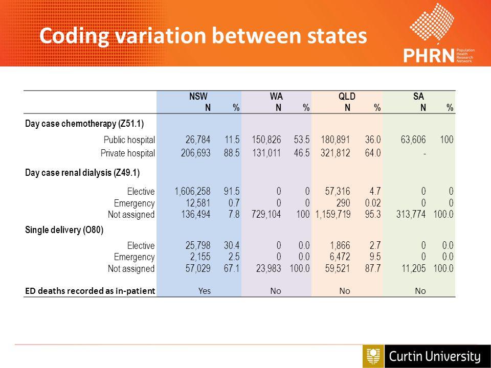 Coding variation between states NSWWAQLDSA N%N%N%N% Day case chemotherapy (Z51.1) Public hospital26,78411.5150,82653.5180,89136.063,606100 Private hos