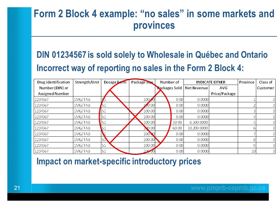 Form 2 Block 4 example: no sales in some markets and provinces DIN 01234567 is sold solely to Wholesale in Québec and Ontario Incorrect way of reporting no sales in the Form 2 Block 4: Impact on market-specific introductory prices 21