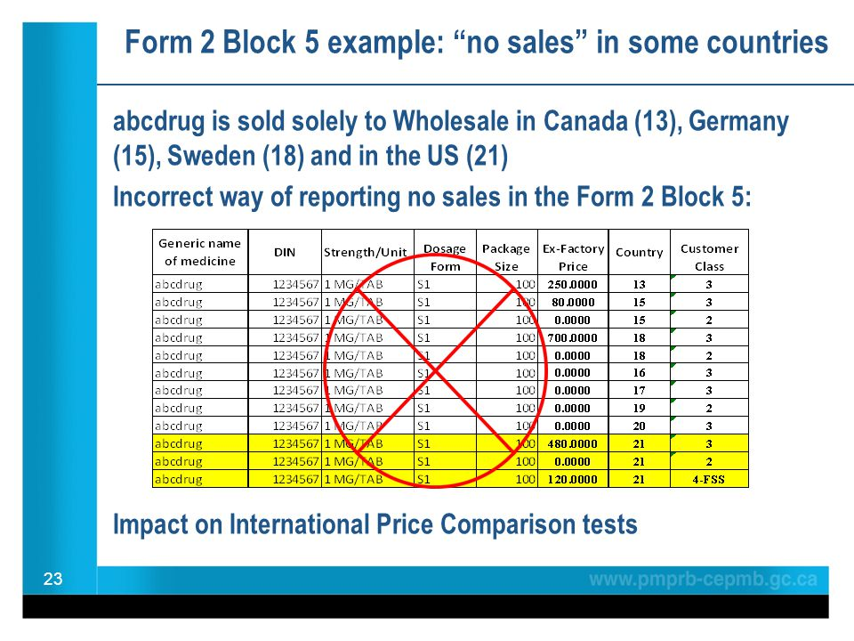 "Form 2 Block 5 example: ""no sales"" in some countries abcdrug is sold solely to Wholesale in Canada (13), Germany (15), Sweden (18) and in the US (21)"