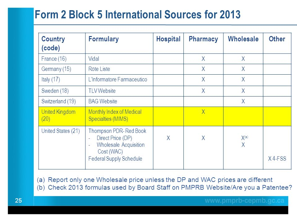 Form 2 Block 5 International Sources for 2013 25 Country (code) FormularyHospitalPharmacyWholesaleOther France (16)VidalXX Germany (15)Röte ListeXX Italy (17)L'Informatore FarmaceuticoXX Sweden (18)TLV WebsiteXX Switzerland (19)BAG WebsiteX United Kingdom (20) Monthly Index of Medical Specialties (MIMS) X United States (21)Thompson PDR- Red Book - Direct Price (DP) - Wholesale Acquisition Cost (WAC) Federal Supply Schedule XX X (a) X X 4-FSS (a)Report only one Wholesale price unless the DP and WAC prices are different (b)Check 2013 formulas used by Board Staff on PMPRB Website/Are you a Patentee