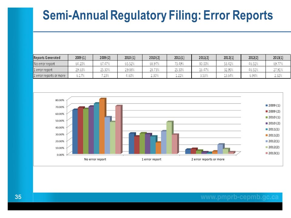 Semi-Annual Regulatory Filing: Error Reports 35
