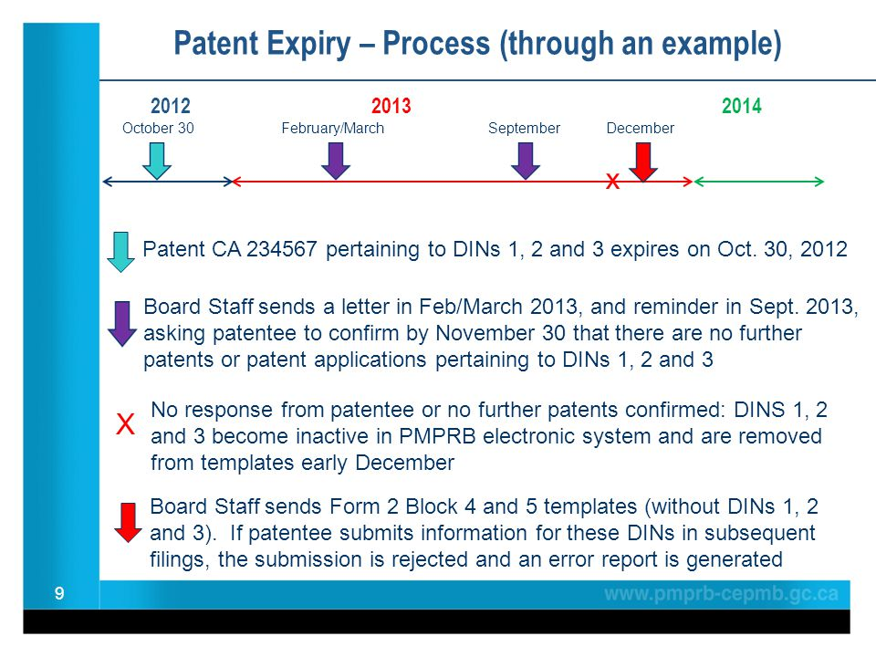 Patent Expiry – Process (through an example) 20122013 2014 9 Board Staff sends a letter in Feb/March 2013, and reminder in Sept.