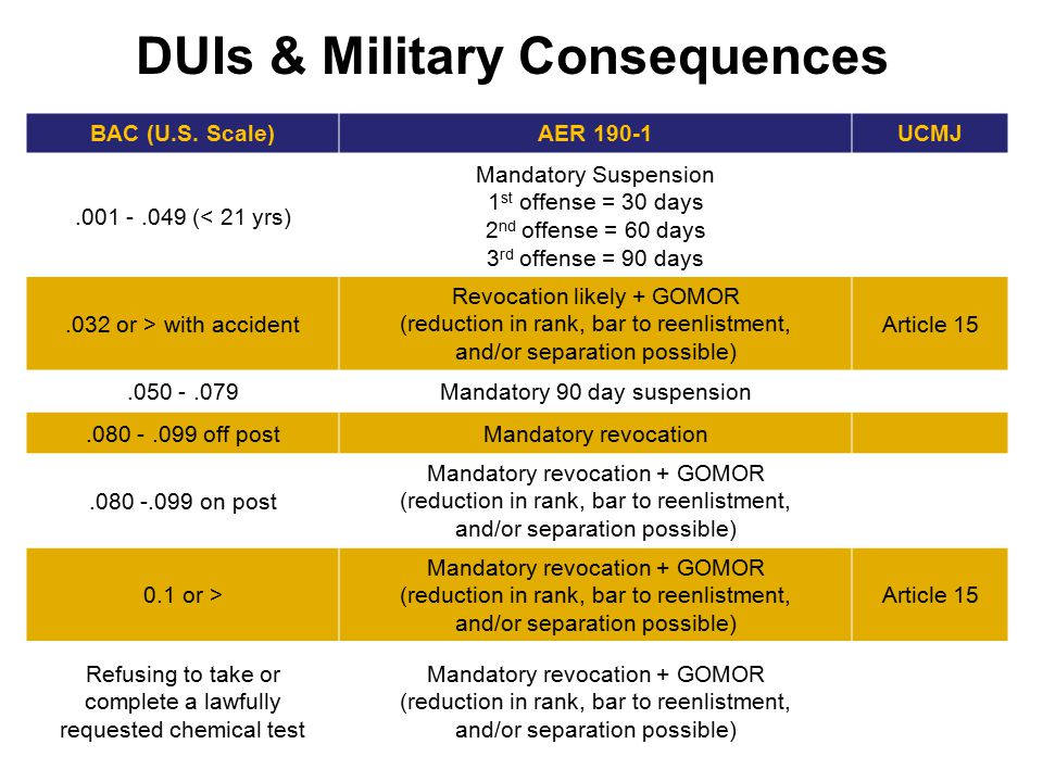DUIs & Military Consequences BAC (U.S. Scale)AER 190-1UCMJ.001 -.049 (< 21 yrs) Mandatory Suspension 1 st offense = 30 days 2 nd offense = 60 days 3 r