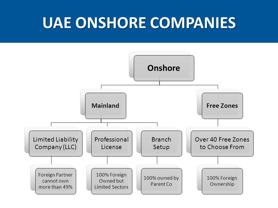 UAE ONSHORE COMPANIES Onshore Mainland Limited Liability Company (LLC) Foreign Partner cannot own more than 49% Professional License 100% Foreign Owned but Limited Sectors Branch Setup 100% owned by Parent Co Free Zones Over 40 Free Zones to Choose From 100% Foreign Ownership