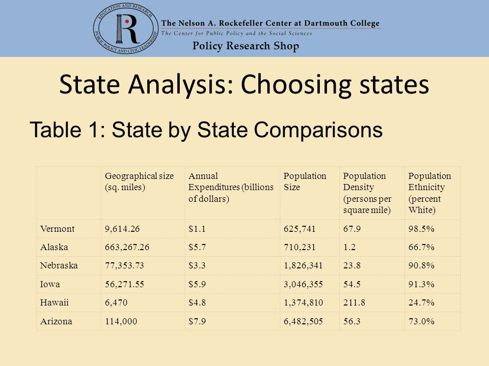 Policy Research Shop State Analysis: Choosing states Table 1: State by State Comparisons Geographical size (sq.