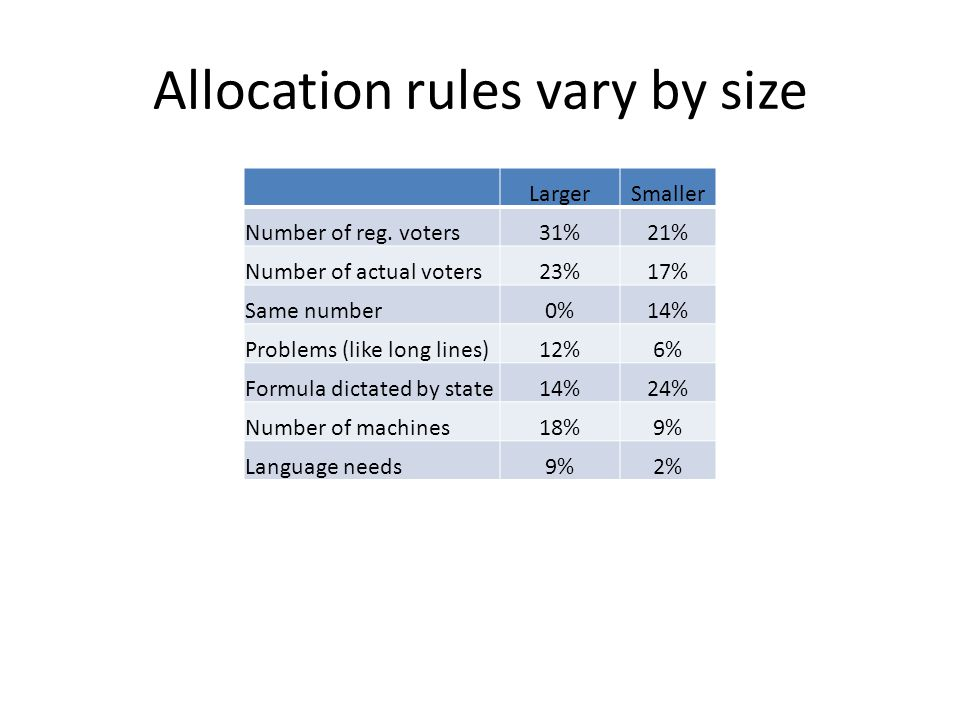 Allocation rules vary by size LargerSmaller Number of reg.