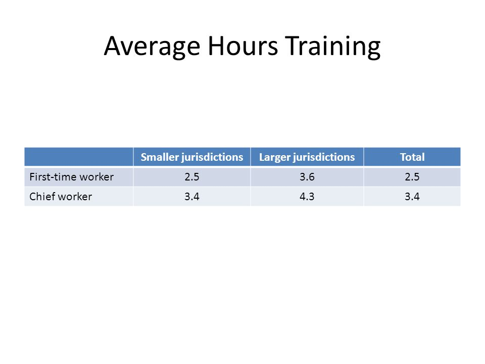 Average Hours Training Smaller jurisdictionsLarger jurisdictionsTotal First-time worker2.53.62.5 Chief worker3.44.33.4