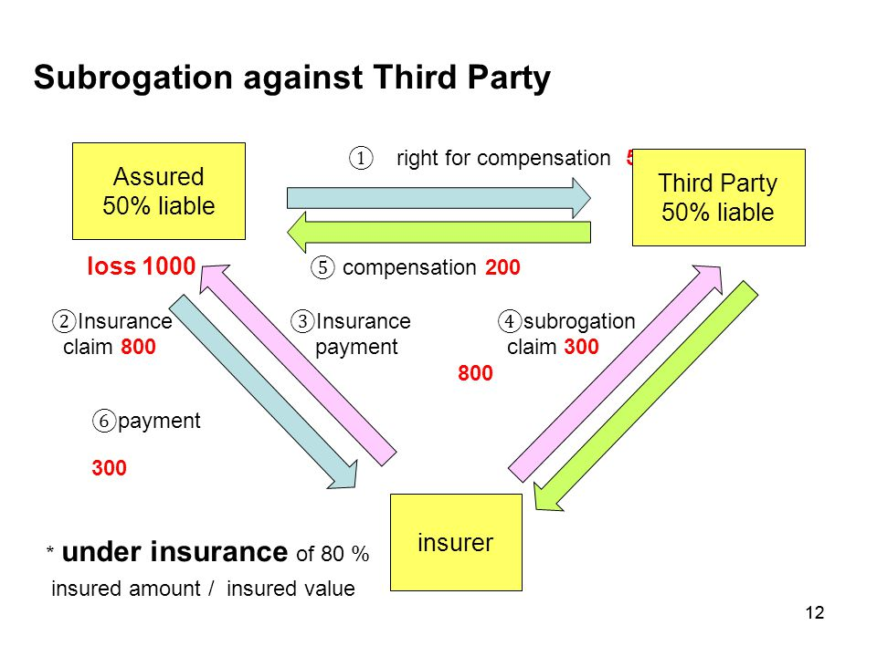 12 Subrogation against Third Party ① right for compensation 500 loss 1000 ⑤ compensation 200 ② Insurance ③ Insurance ④ subrogation claim 800 payment c