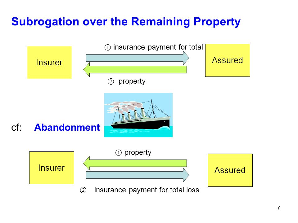 77 Subrogation over the Remaining Property ① insurance payment for total loss ② property cf: Abandonment ① property ② insurance payment for total loss