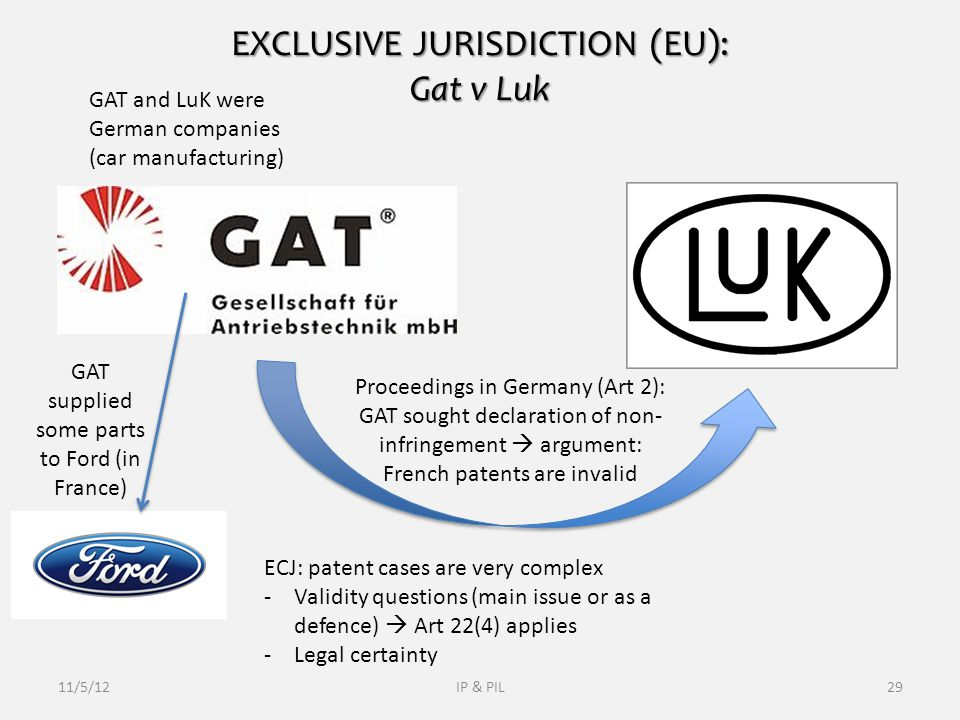 EXCLUSIVE JURISDICTION (EU): Gat v Luk 11/5/12IP & PIL29 GAT and LuK were German companies (car manufacturing) GAT supplied some parts to Ford (in France) Proceedings in Germany (Art 2): GAT sought declaration of non- infringement  argument: French patents are invalid ECJ: patent cases are very complex -Validity questions (main issue or as a defence)  Art 22(4) applies -Legal certainty