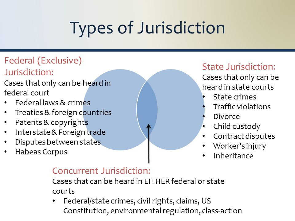 Types of Jurisdiction Federal (Exclusive) Jurisdiction: Cases that only can be heard in federal court Federal laws & crimes Treaties & foreign countries Patents & copyrights Interstate & Foreign trade Disputes between states Habeas Corpus State Jurisdiction: Cases that only can be heard in state courts State crimes Traffic violations Divorce Child custody Contract disputes Worker's injury Inheritance Concurrent Jurisdiction: Cases that can be heard in EITHER federal or state courts Federal/state crimes, civil rights, claims, US Constitution, environmental regulation, class-action