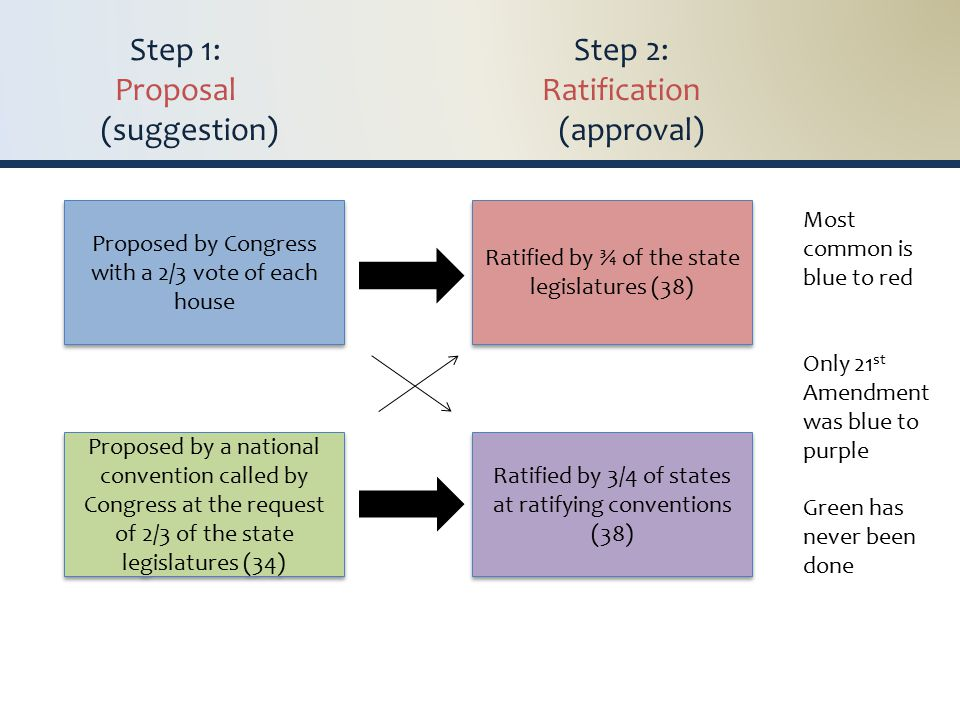 Step 1: Step 2: Proposal Ratification (suggestion) (approval) Proposed by Congress with a 2/3 vote of each house Proposed by a national convention called by Congress at the request of 2/3 of the state legislatures (34) Ratified by ¾ of the state legislatures (38) Ratified by 3/4 of states at ratifying conventions (38) Ratified by 3/4 of states at ratifying conventions (38) Most common is blue to red Only 21 st Amendment was blue to purple Green has never been done