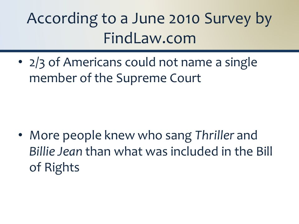 According to a June 2010 Survey by FindLaw.com 2/3 of Americans could not name a single member of the Supreme Court More people knew who sang Thriller and Billie Jean than what was included in the Bill of Rights