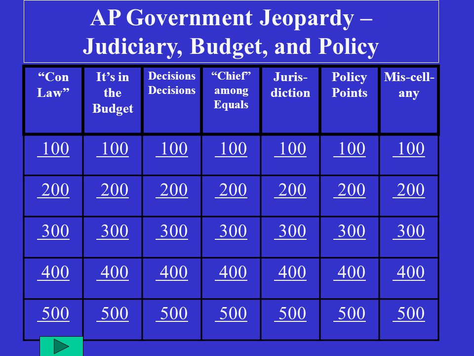 Final Jeopardy! Question Judiciary, Budget, and Policy Selection of Federal Judges