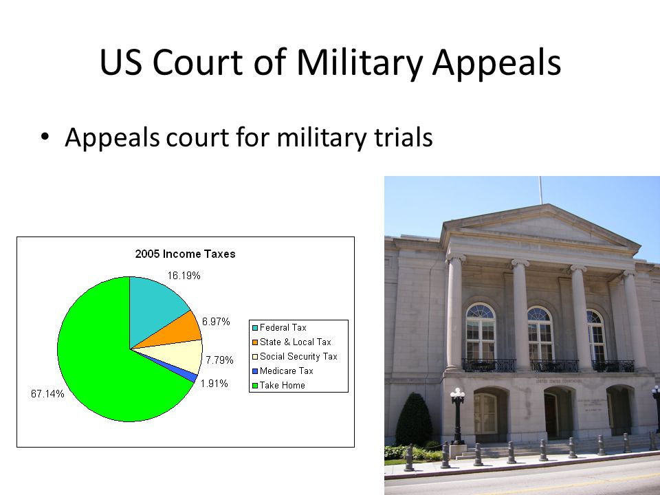 US Court of Military Appeals Appeals court for military trials
