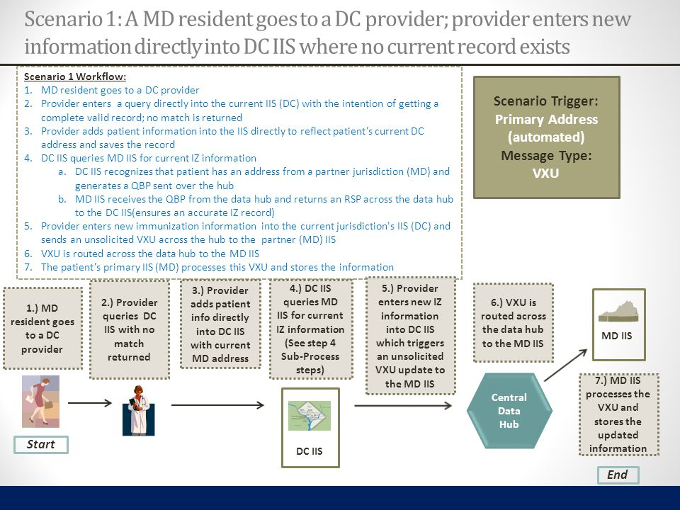 DC IIS Scenario 1 Workflow: 1.MD resident goes to a DC provider 2.Provider enters a query directly into the current IIS (DC) with the intention of get