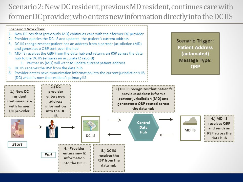 Scenario 2 Workflow: 1.New DC resident (previously MD) continues care with their former DC provider 2.Provider queries the DC IIS and updates the pati
