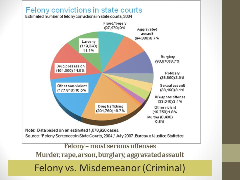 Felony – most serious offenses Murder, rape, arson, burglary, aggravated assault Felony vs. Misdemeanor (Criminal)