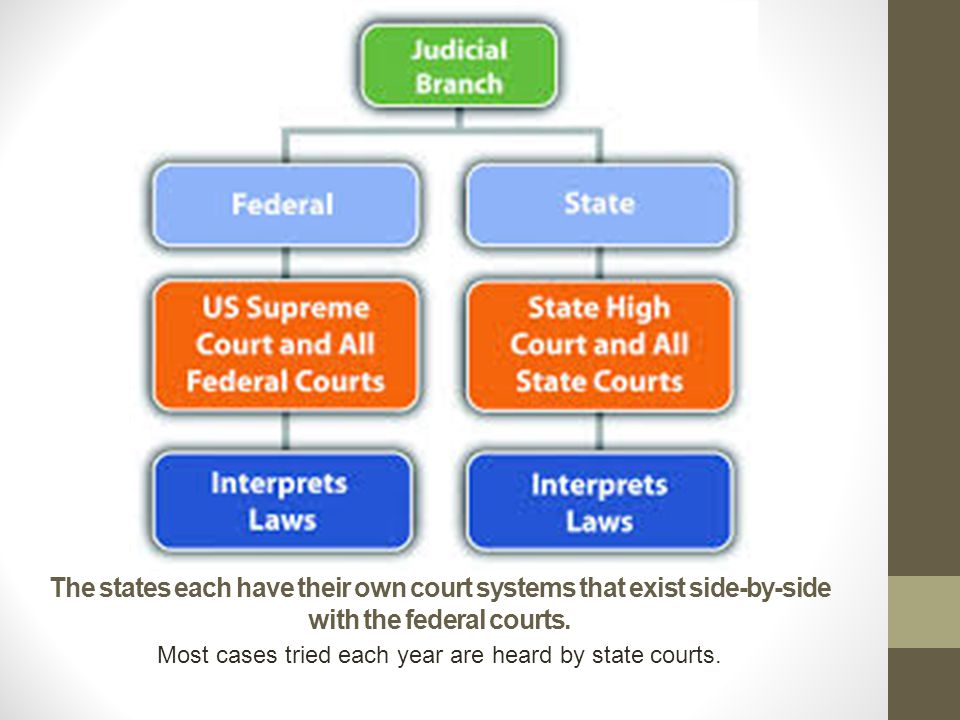 The states each have their own court systems that exist side-by-side with the federal courts. Most cases tried each year are heard by state courts.