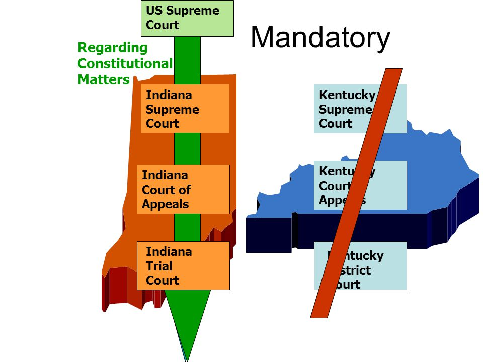 Mandatory Indiana Supreme Court Indiana Court of Appeals Kentucky Supreme Court Kentucky Court of Appeals Kentucky District Court Indiana Trial Court US Supreme Court Regarding Constitutional Matters
