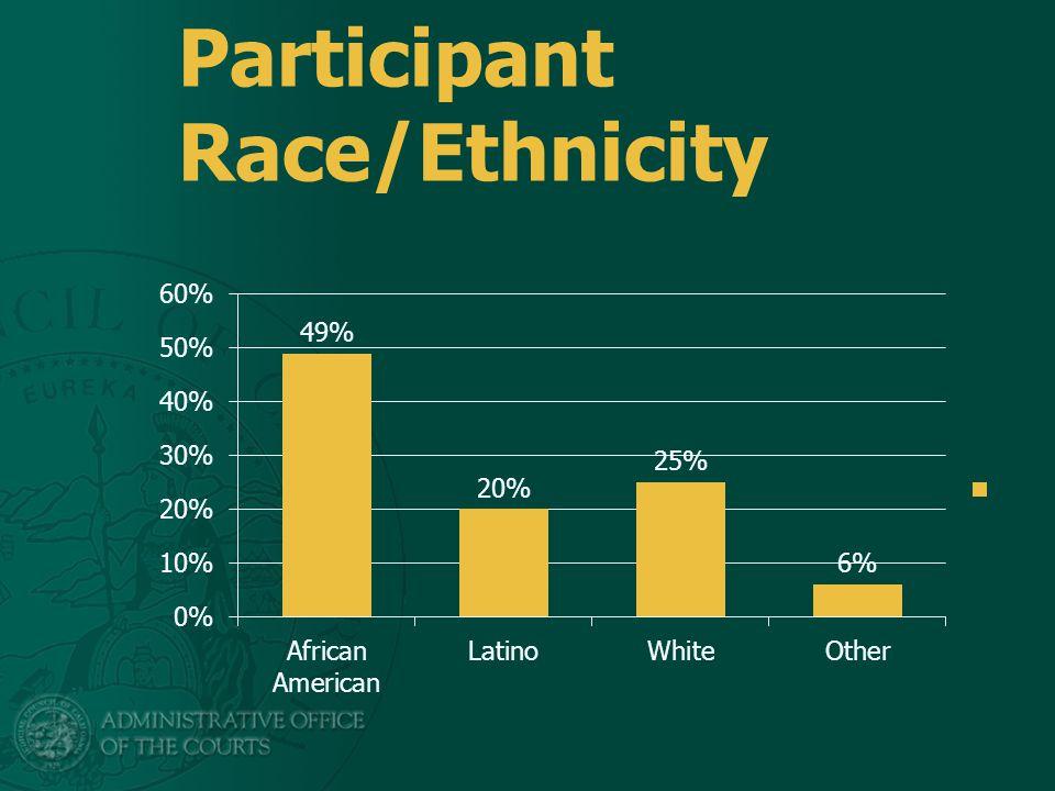 Participant Race/Ethnicity