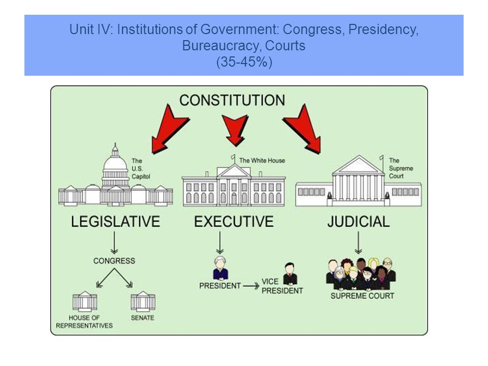 The Judicial Branch of Government What is its function.