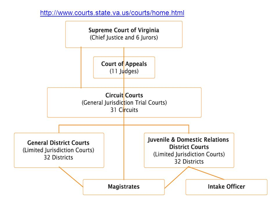VA State Court Jurisdiction http://www.courts.state.va.us/courts/home.html