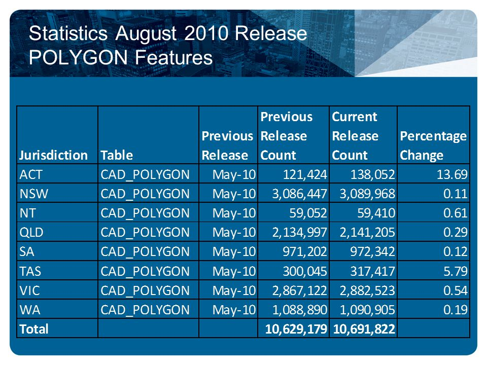 Statistics August 2010 Release POLYGON Features