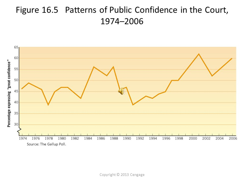 Figure 16.5 Patterns of Public Confidence in the Court, 1974–2006 Copyright © 2013 Cengage Source: The Gallup Poll.