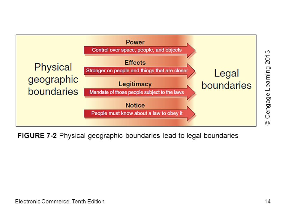 Electronic Commerce, Tenth Edition14 FIGURE 7-2 Physical geographic boundaries lead to legal boundaries © Cengage Learning 2013