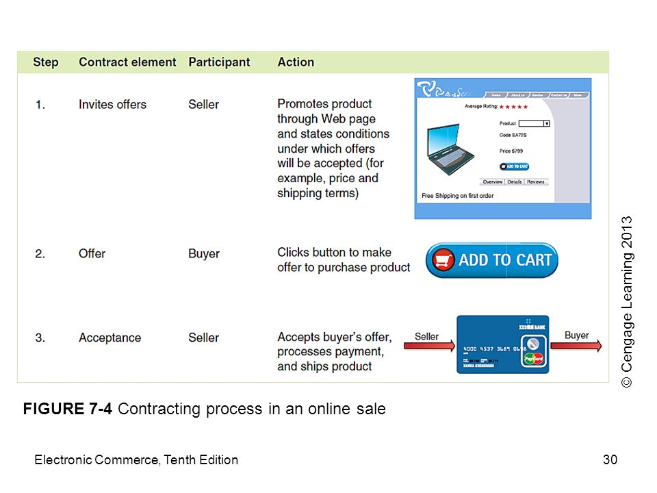 FIGURE 7-4 Contracting process in an online sale Electronic Commerce, Tenth Edition30 © Cengage Learning 2013
