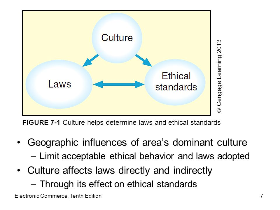 Electronic Commerce, Tenth Edition7 Geographic influences of area's dominant culture –Limit acceptable ethical behavior and laws adopted Culture affec