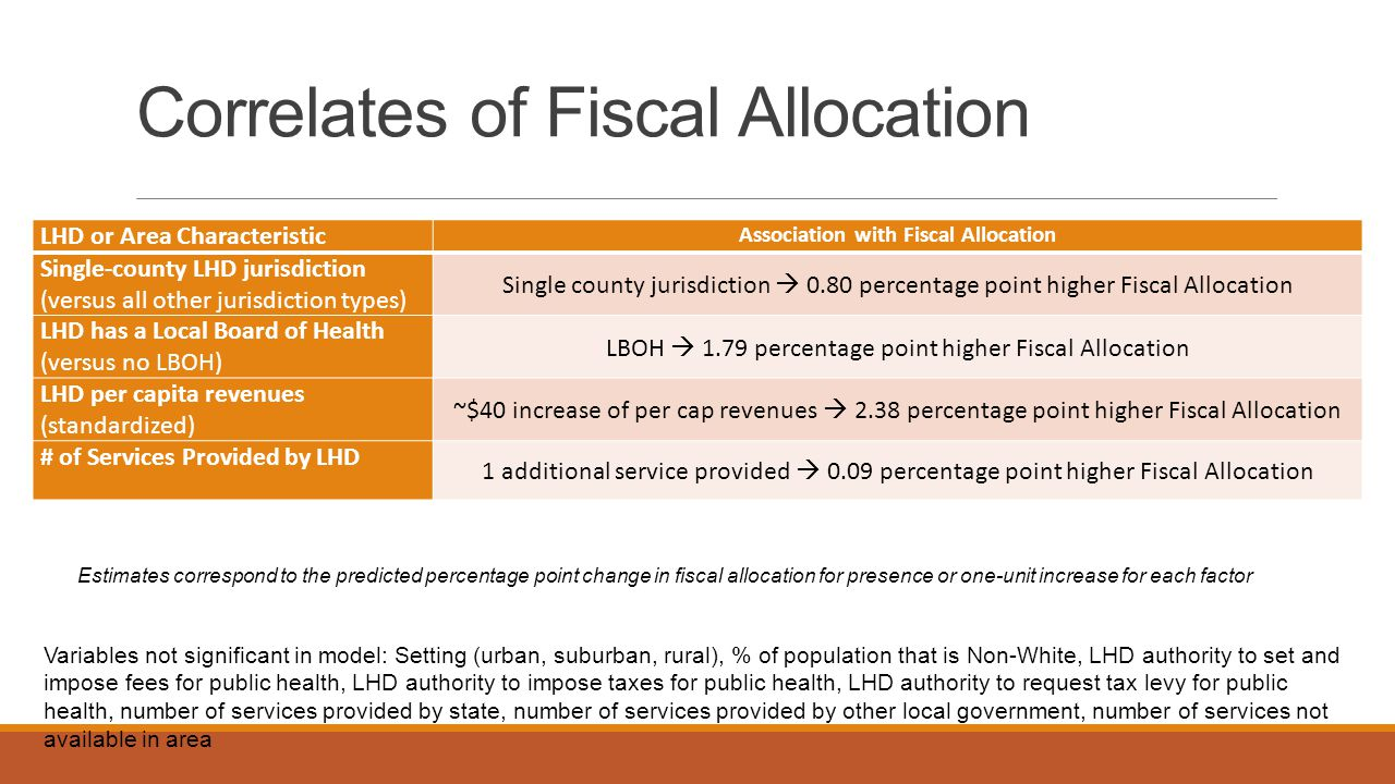 Correlates of Fiscal Allocation LHD or Area Characteristic Association with Fiscal Allocation Single-county LHD jurisdiction (versus all other jurisdiction types) Single county jurisdiction  0.80 percentage point higher Fiscal Allocation LHD has a Local Board of Health (versus no LBOH) LBOH  1.79 percentage point higher Fiscal Allocation LHD per capita revenues (standardized) ~$40 increase of per cap revenues  2.38 percentage point higher Fiscal Allocation # of Services Provided by LHD 1 additional service provided  0.09 percentage point higher Fiscal Allocation Variables not significant in model: Setting (urban, suburban, rural), % of population that is Non-White, LHD authority to set and impose fees for public health, LHD authority to impose taxes for public health, LHD authority to request tax levy for public health, number of services provided by state, number of services provided by other local government, number of services not available in area Estimates correspond to the predicted percentage point change in fiscal allocation for presence or one-unit increase for each factor