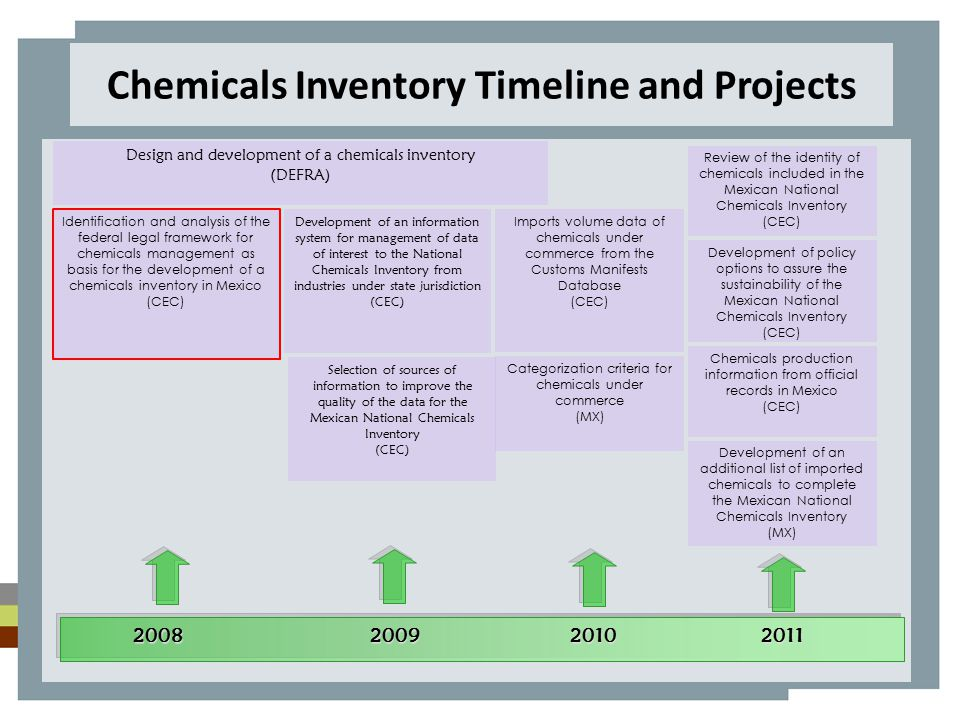The way forward… Publication of the National Chemicals Inventory: Between July and October 2012 Proposal for public policy and updating of the legal framework: October 2012 to March 2013 28