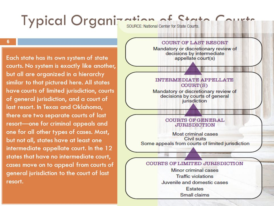 Typical Organization of State Courts Each state has its own system of state courts. No system is exactly like another, but all are organized in a hier