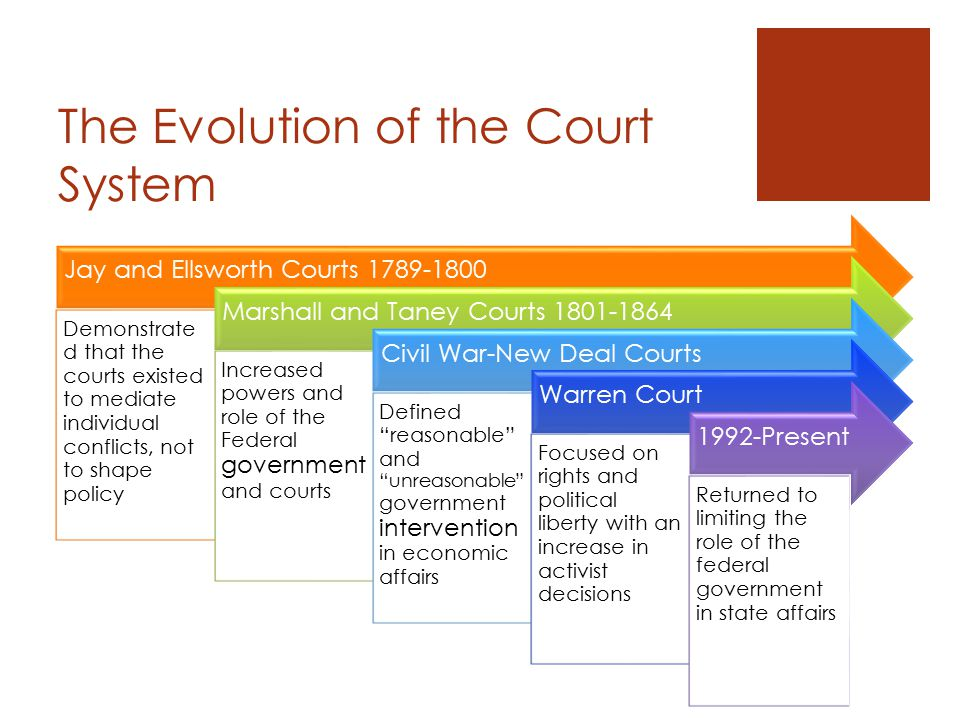 What does the Supreme Court do. 2. Hear Cases.
