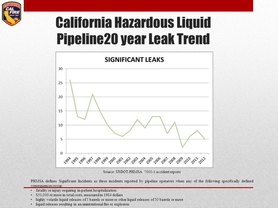 California Hazardous Liquid Pipeline20 year Leak Trend Source: USDOT-PHMSA 7000-1 accident reports PHMSA defines Significant Incidents as those incide