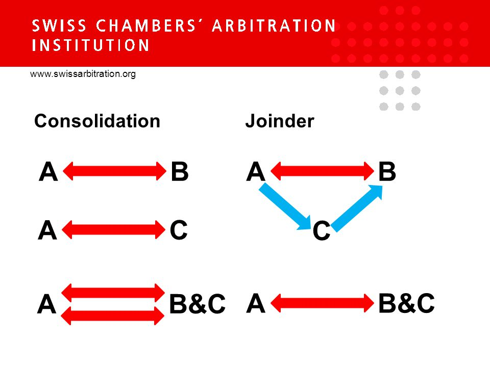 www.swissarbitration.org ConsolidationJoinder AB AC AB&C AB C A