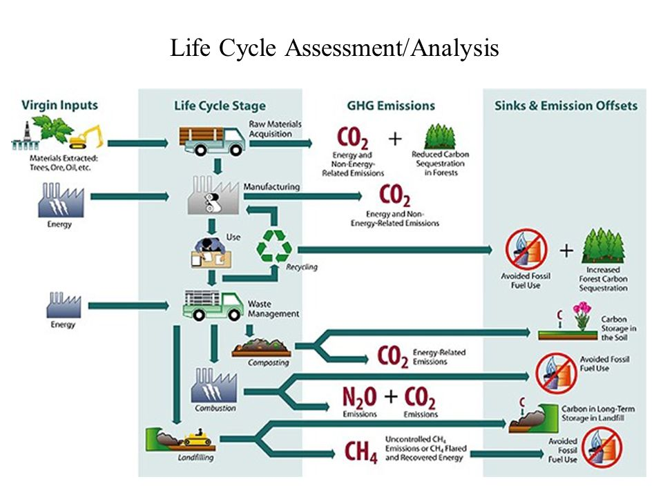 Life Cycle Assessment/Analysis