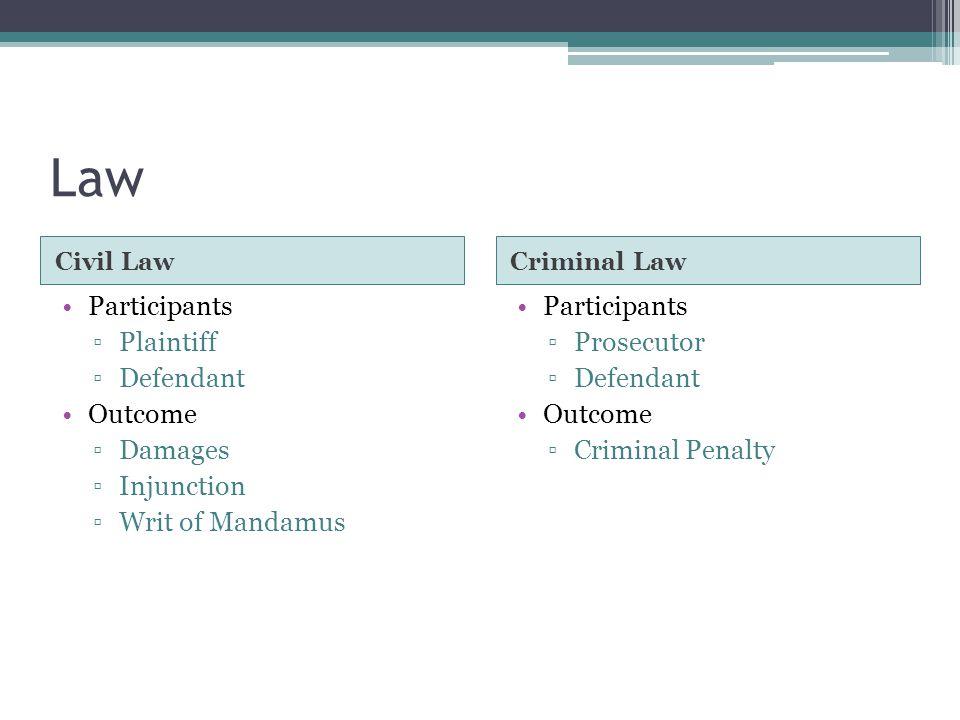 Law Civil LawCriminal Law Participants ▫Plaintiff ▫Defendant Outcome ▫Damages ▫Injunction ▫Writ of Mandamus Participants ▫Prosecutor ▫Defendant Outcome ▫Criminal Penalty