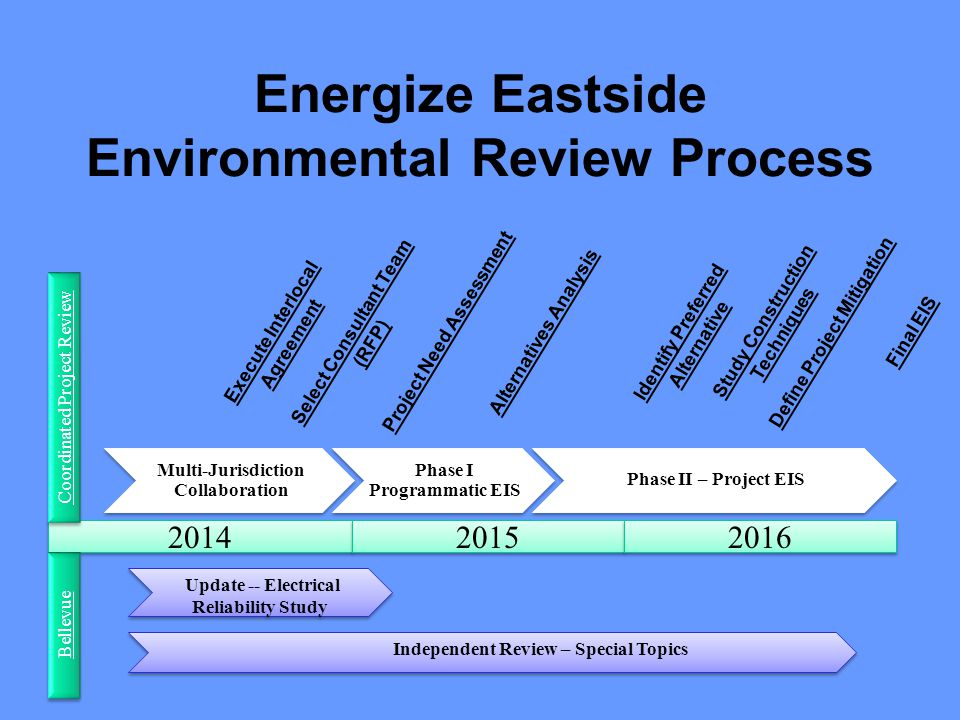 Energize Eastside Environmental Review Process 2014 Multi-Jurisdiction Collaboration Phase I Programmatic EIS Phase II – Project EIS 2015 2016 Select Consultant Team (RFP) Execute Interlocal Agreement Project Need AssessmentAlternatives AnalysisDefine Project Mitigation Coordinated Project Review Bellevue Update -- Electrical Reliability Study Independent Review – Special Topics Study Construction Techniques Final EISIdentify Preferred Alternative