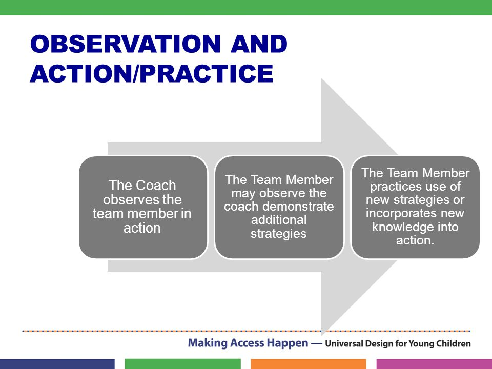 OBSERVATION AND ACTION/PRACTICE The Coach observes the team member in action The Team Member may observe the coach demonstrate additional strategies The Team Member practices use of new strategies or incorporates new knowledge into action.