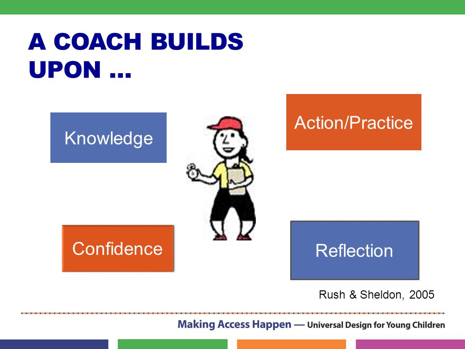 A COACH BUILDS UPON … Knowledge Confidence Reflection Action/Practice Rush & Sheldon, 2005