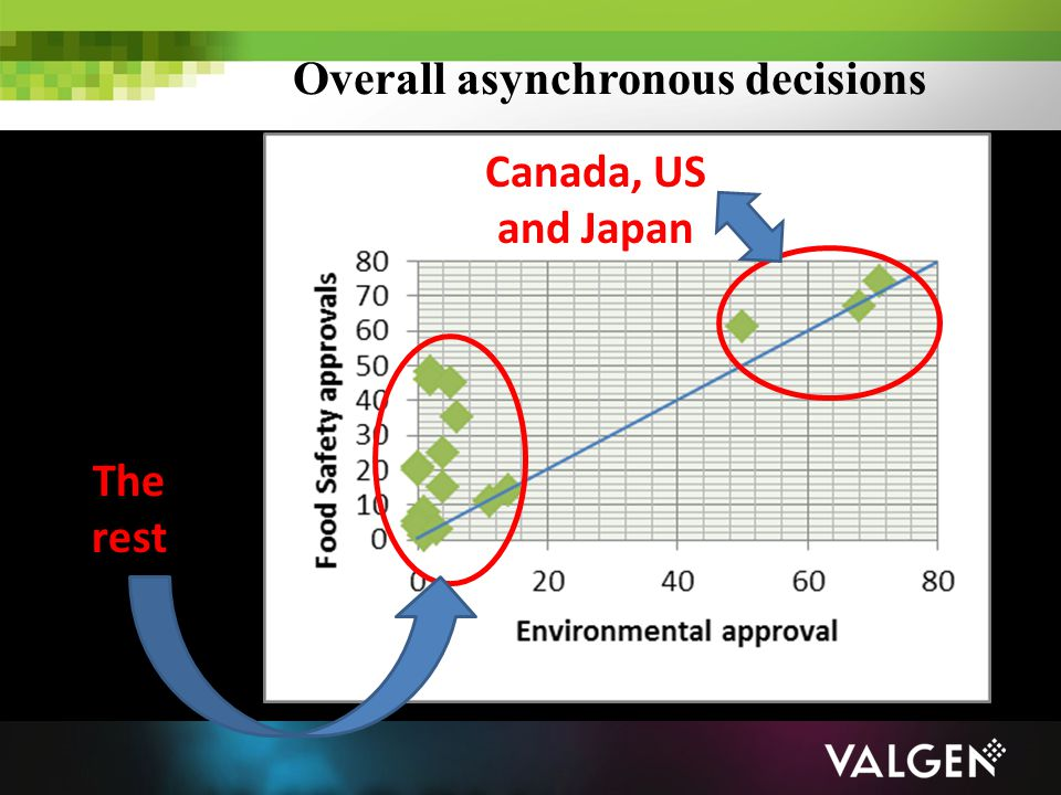Overall asynchronous decisions Canada, US and Japan The rest