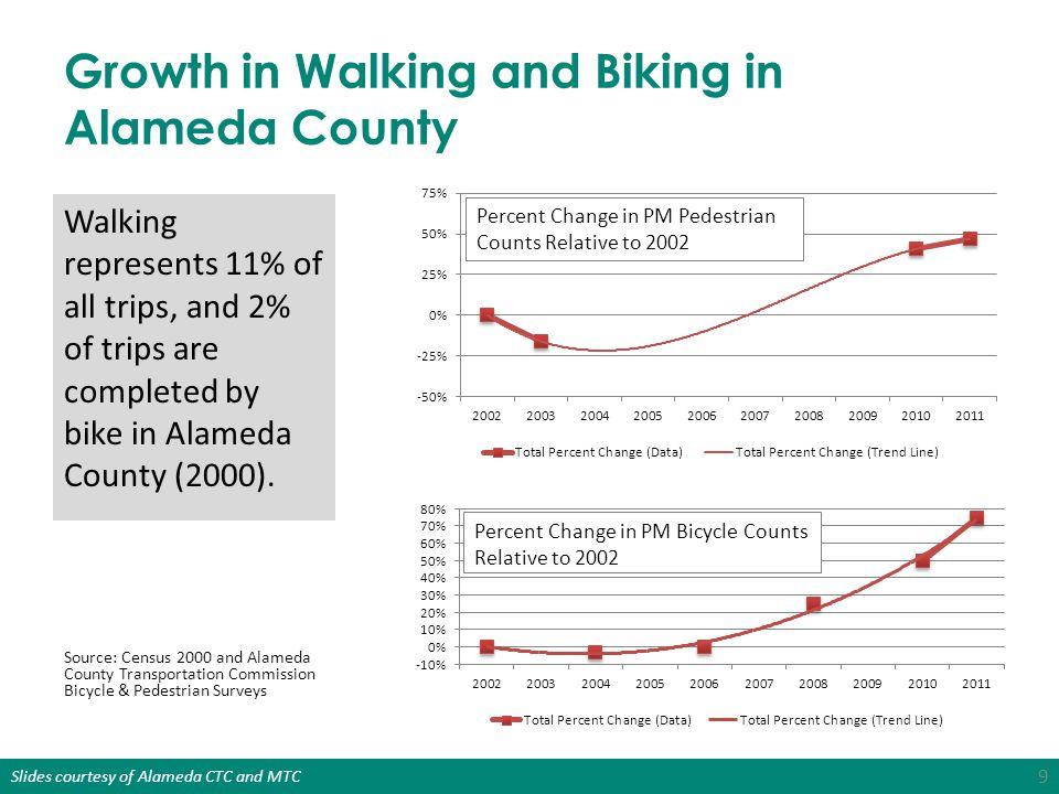 Slides courtesy of Alameda CTC and MTC 4.