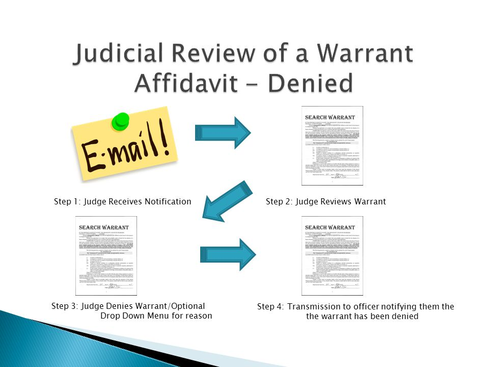 Step 1: Judge Receives Notification Step 2: Judge Reviews Warrant Step 3: Judge Denies Warrant/Optional Drop Down Menu for reason Step 4: Transmission to officer notifying them the the warrant has been denied