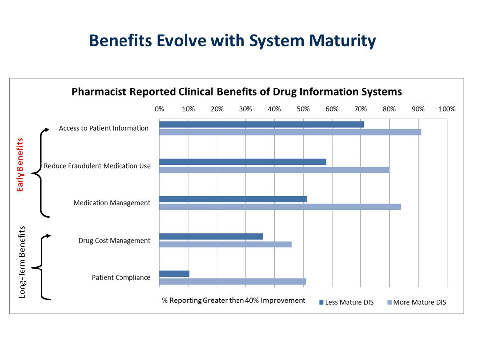 Early Benefits Long-Term Benefits Benefits Evolve with System Maturity