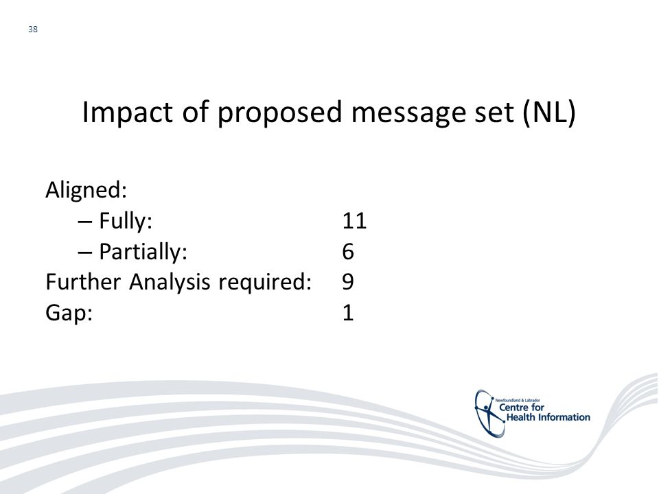 38 Aligned: – Fully:11 – Partially: 6 Further Analysis required: 9 Gap:1 Impact of proposed message set (NL)