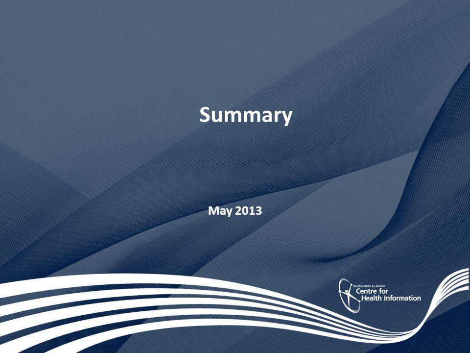 Summary May 2013