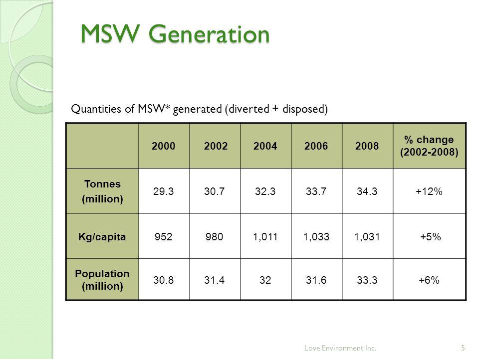 MSW Generation 5Love Environment Inc.